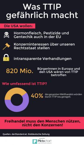Was TTIP gefährlich macht
