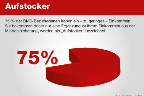 Mindestsicherung_Aufstocker